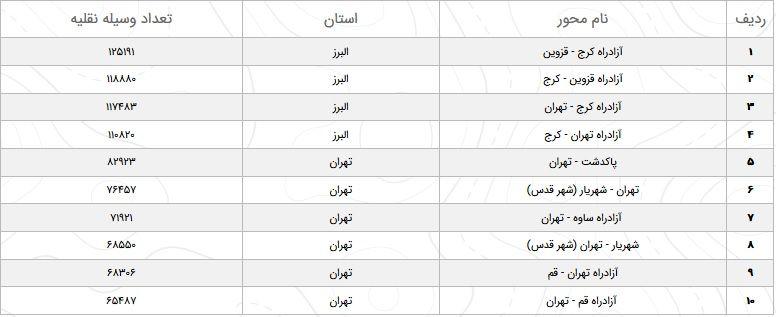 تکمیل// وضعیت محورهای مواصلاتی در ۹ بهمن / افزایش تردد در محورهای برون شهری