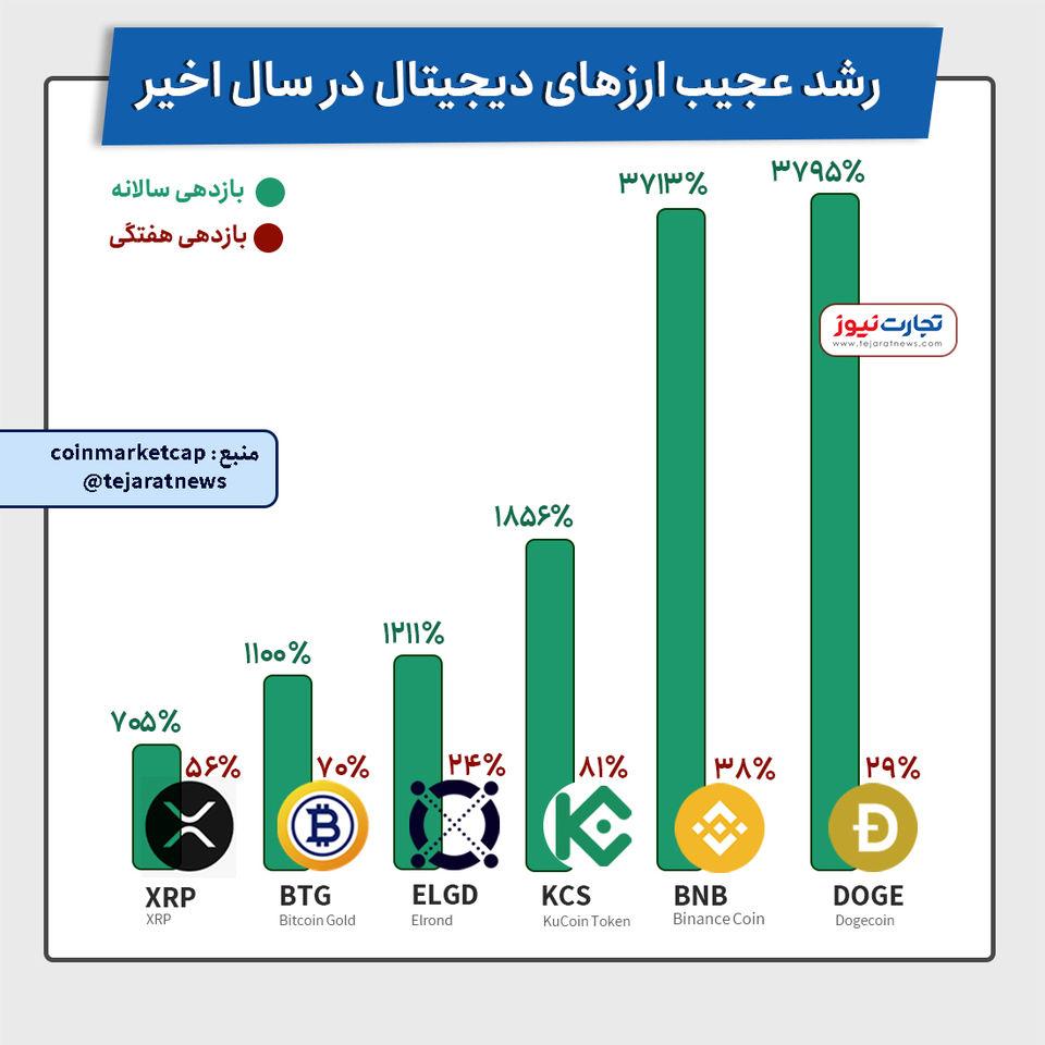 ارز دیجیتال بخریم یا نخریم ؟